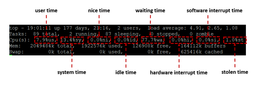 cpu-times-reported-in-top.png?w=1024